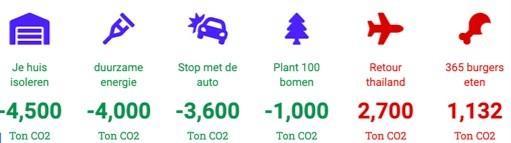 CO2 impact